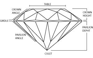 the-anatomy-of-a-diamond